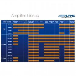 ALPINE MRV-M500 - Mono stiprintuvas 1100W